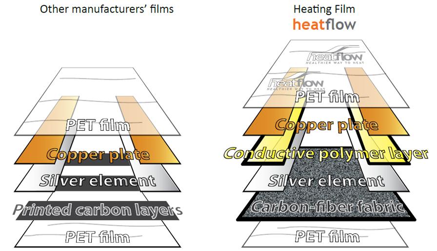Comparison between the foil