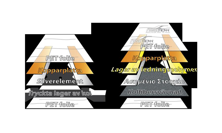 Poronanie štruktúr fólií